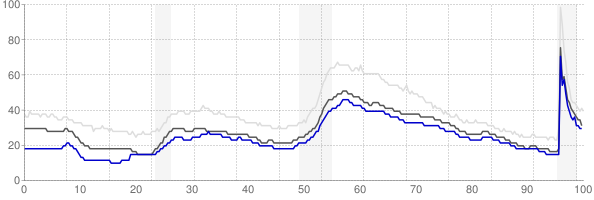 Charlottesville, Virginia monthly unemployment rate chart